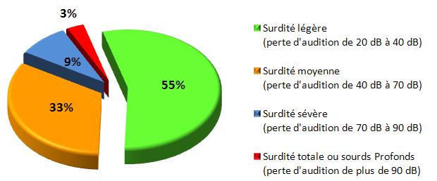 repartition differentes surdites en France - blog Elioz