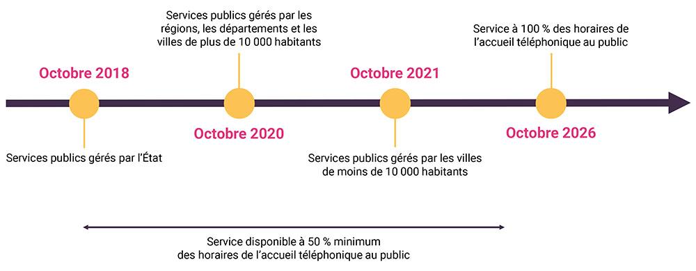 calendrier accessibilite telephonique services publics - blog Elioz